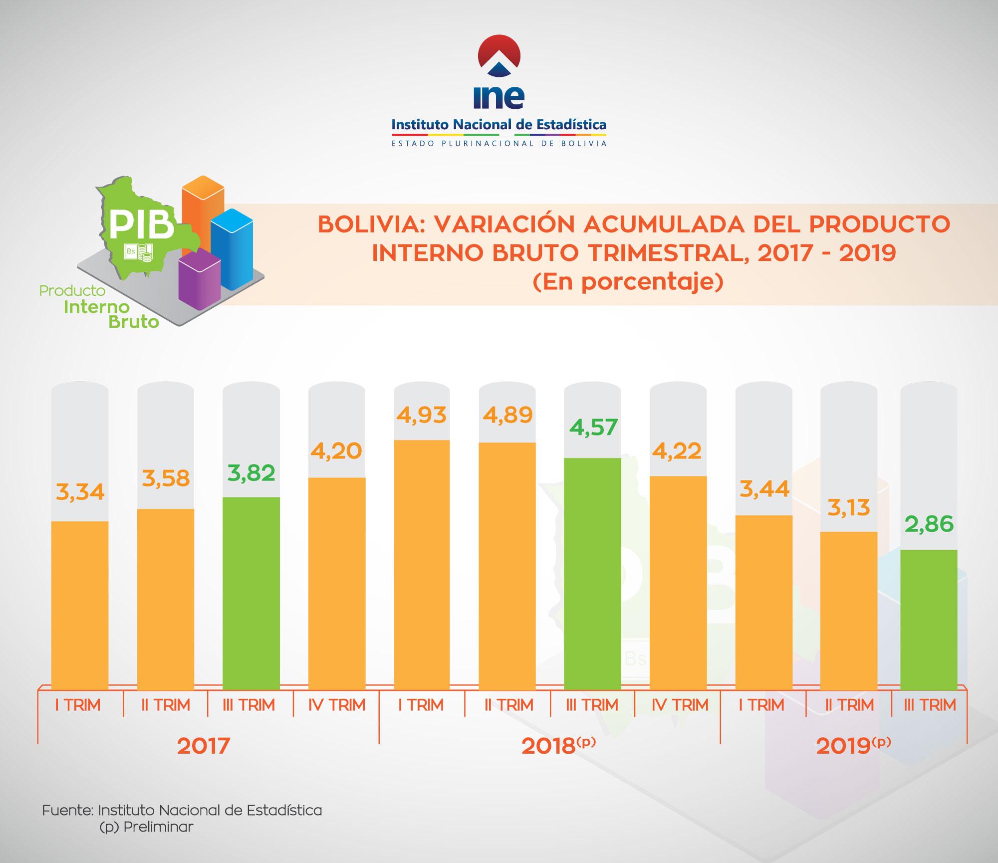 BOLIVIA: VARIACION ACUMULADA DEL PRIDUCTO INTERNO BRUTO TRIMESTRAL , 2017 - 2019