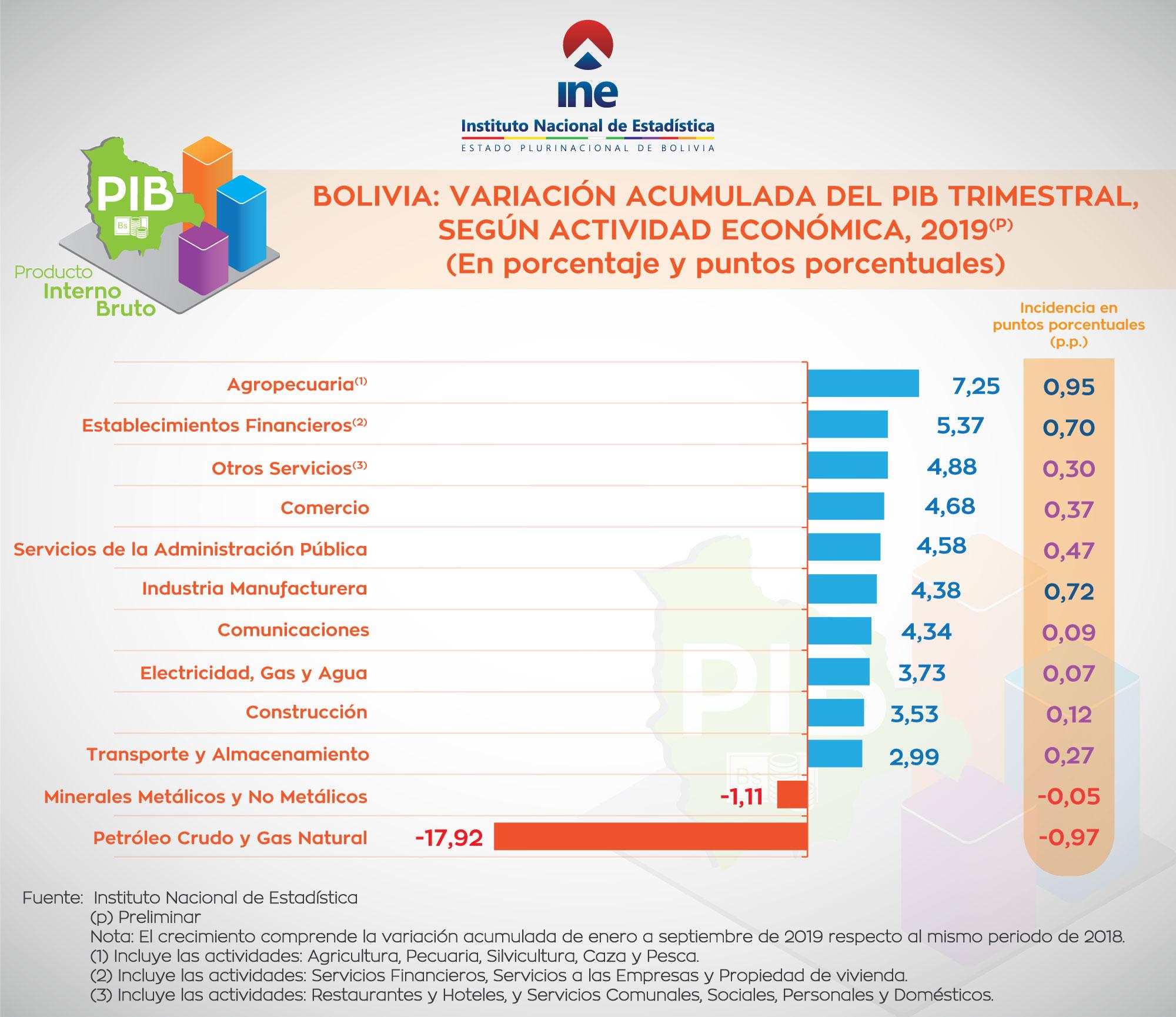 BOLIVIA: VARIACION ACUMULADA DEL PIB TRIMESTRAL, SEGUN ACTIVIDAD ECONOMICA, 2019