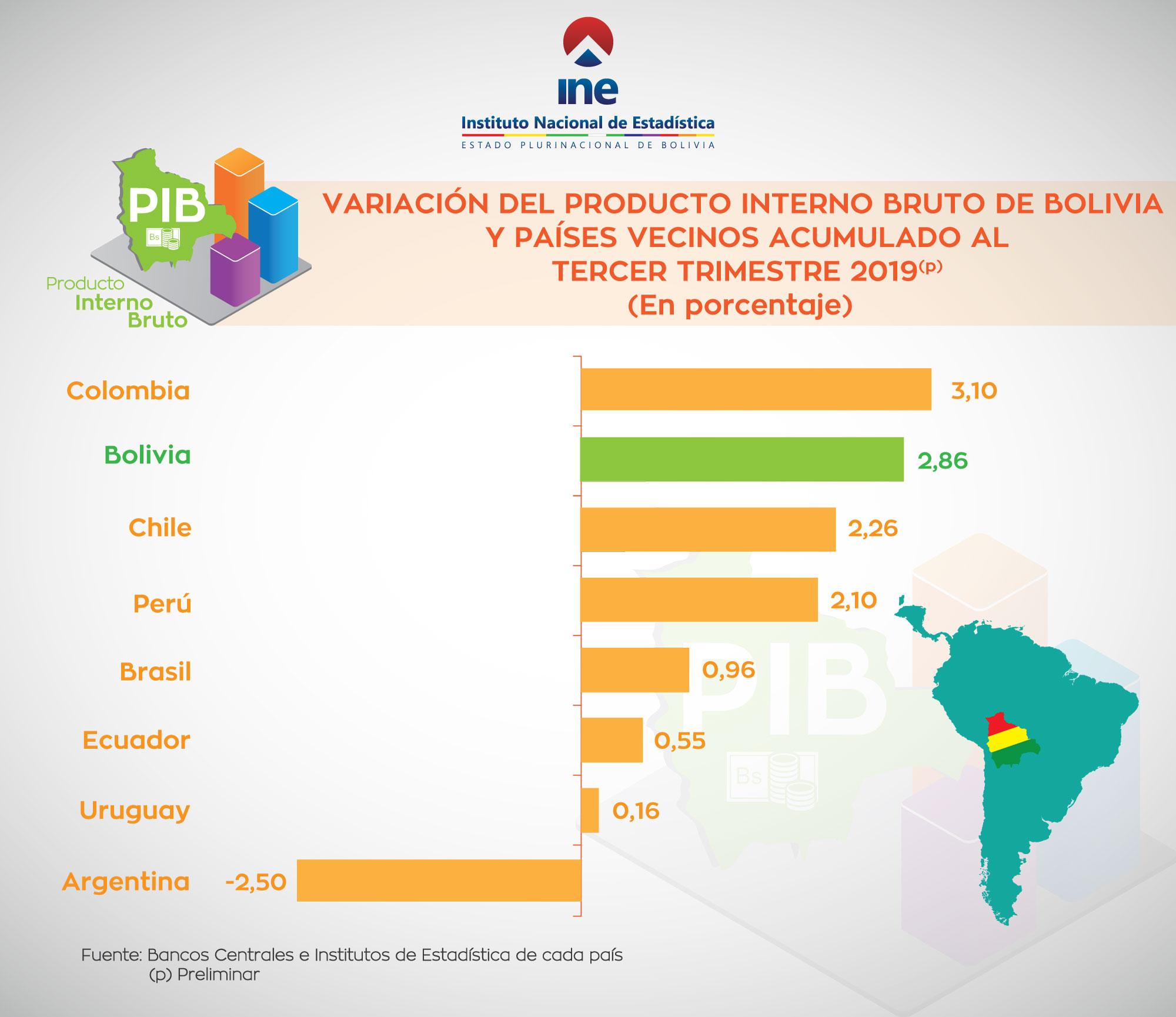 VARIACION DEL PRODUCTO INTERNO BRUTO DE BOLIVIA Y PAISES VECINOS ACUMULADO AL TERCER TRIMESTRE 2019