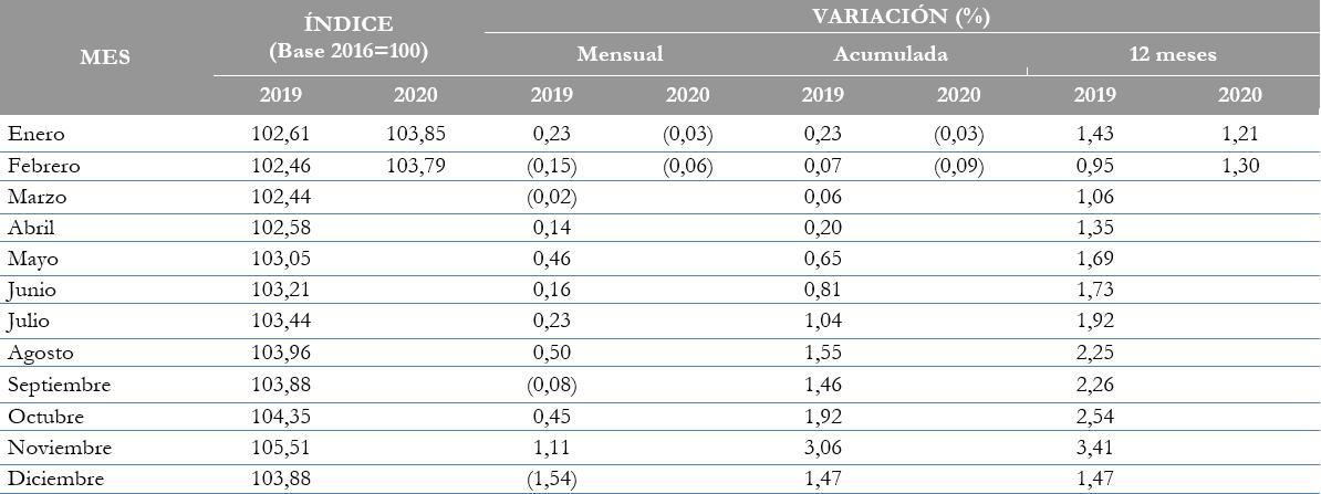 BOLIVIA: ÍNDICE DE PRECIOS AL CONSUMIDOR, VARIACIÓN PORCENTUAL MENSUAL, ACUMULADA Y A DOCE MESES, 2019 Y 2020