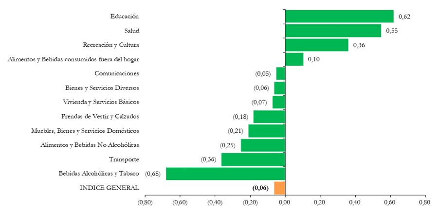 BOLIVIA: VARIACIÓN PORCENTUAL DEL ÍNDICE DE PRECIOS AL CONSUMIDOR, SEGÚN DIVISIÓN, FEBRERO DE 2020