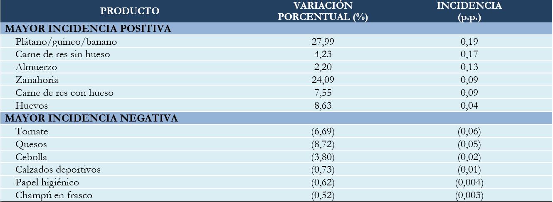 BOLIVIA: PRODUCTOS CON MAYOR INCIDENCIA POSITIVA Y NEGATIVA, NOVIEMBRE DE 2019