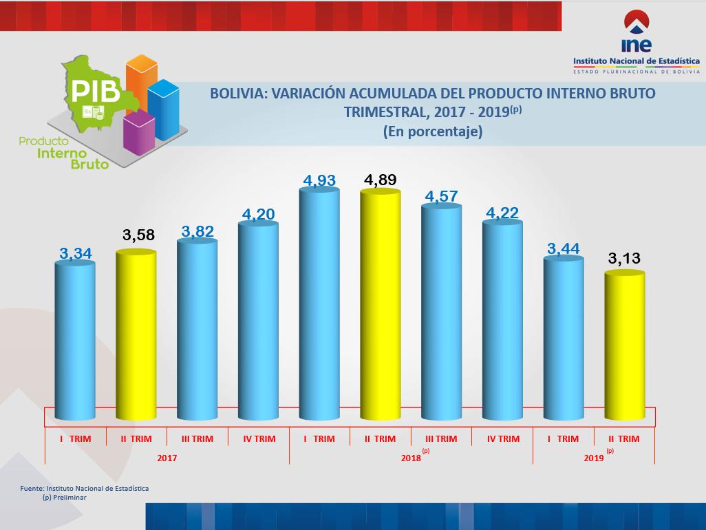 BOLIVIA: VARIACIÓN ACUMULADA DEL PRODUCTO INTERNO BRUTO  TRIMESTRAL, 2017 - 2019