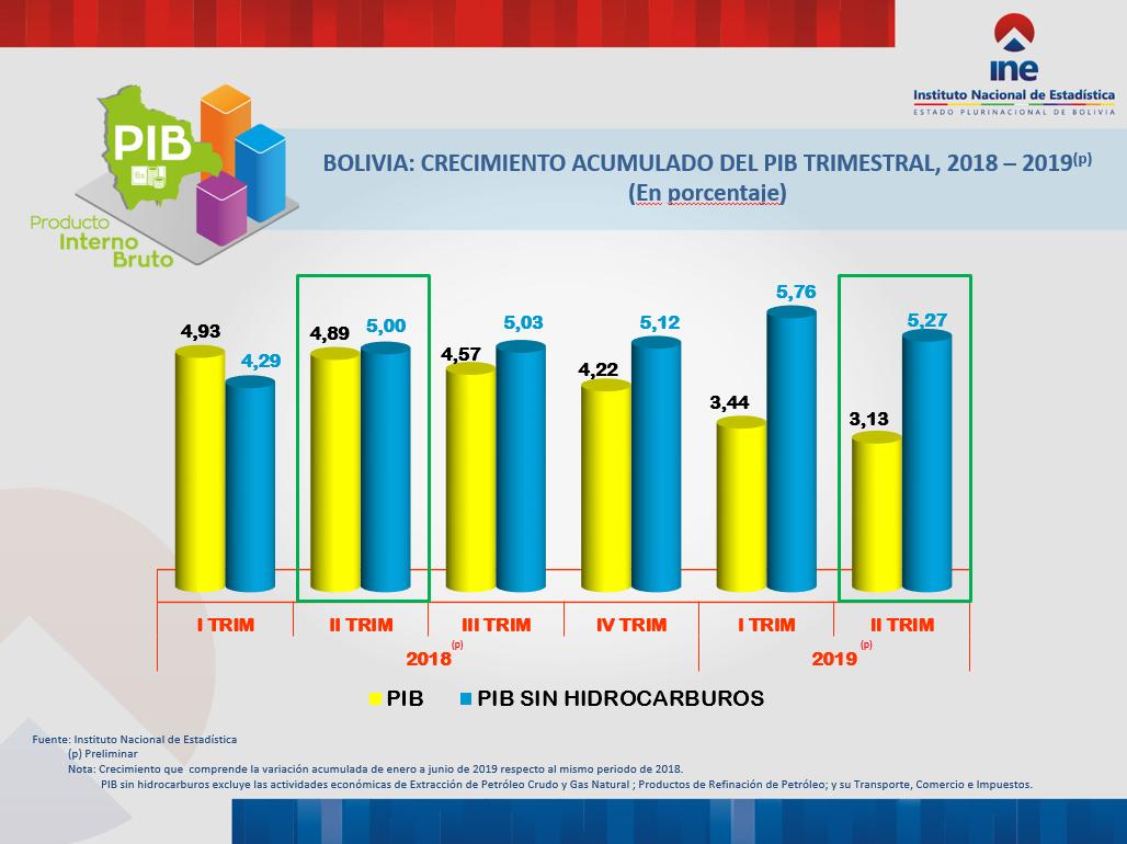 BOLIVIA: CRECIMIENTO ACUMULADO DEL PIB TRIMESTRAL, 2018 – 2019(p)