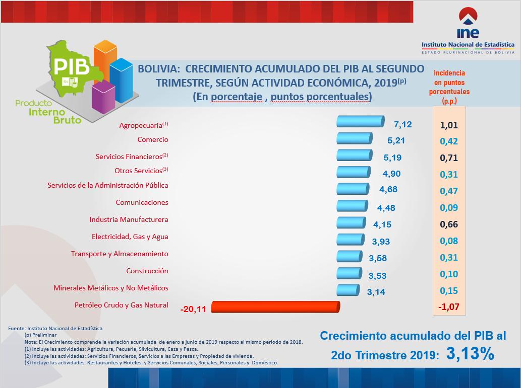 BOLIVIA:  CRECIMIENTO ACUMULADO DEL PIB AL SEGUNDO TRIMESTRE, SEGÚN ACTIVIDAD ECONÓMICA, 2019(p)
