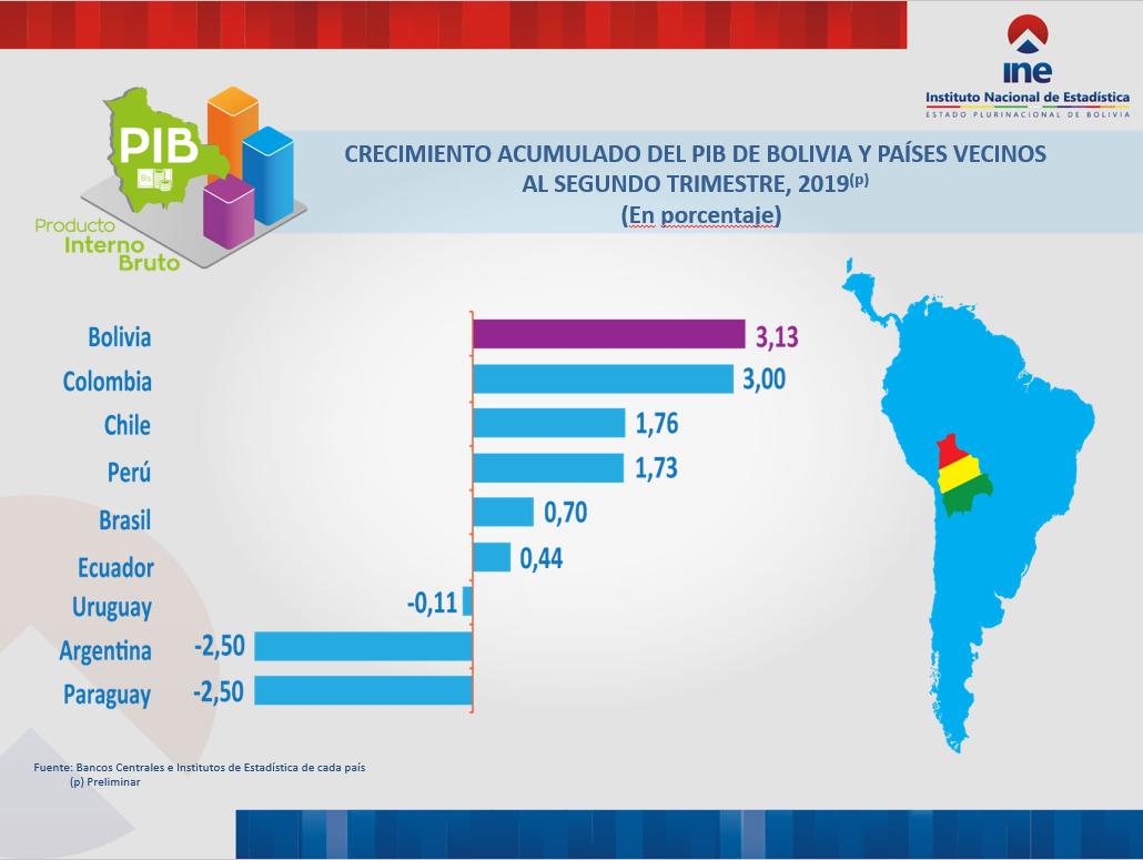 CRECIMIENTO ACUMULADO DEL PIB DE BOLIVIA Y PAÍSES VECINOS AL SEGUNDO TRIMESTRE, 2019(p)