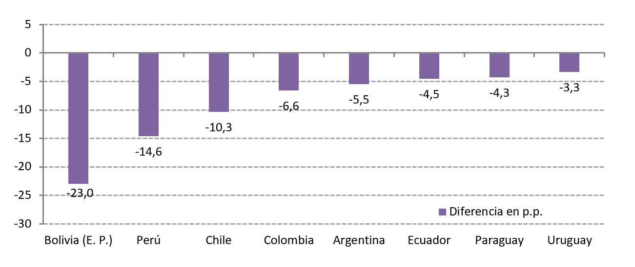 Cambios en la pobreza en la región (En puntos porcentuales)