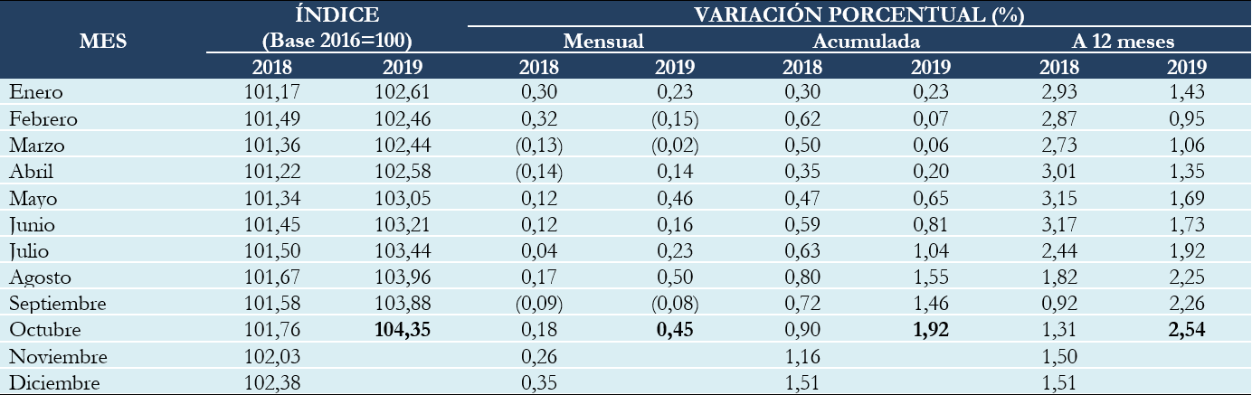 BOLIVIA: ÍNDICE DE PRECIOS AL CONSUMIDOR, VARIACIÓN PORCENTUAL MENSUAL, ACUMULADA Y A DOCE MESES, 2018 Y 2019