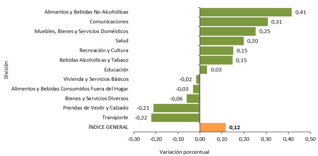 BOLIVIA: VARIACIÓN PORCENTUAL DEL ÍNDICE DE PRECIOS AL CONSUMIDOR, SEGÚN DIVISIÓN, MARZO DE 2020